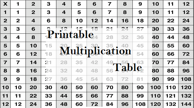 It is a picture of Free Printable Multiplication Table inside times table